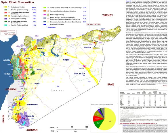 Composição étnica da Sìria